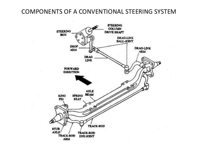 CONVENTIONAL STEERING