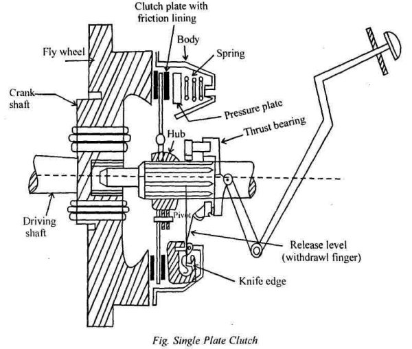 Releasearm additionally Fluid Valve Body Diagram besides Fiat 124 1975 77 Drive Axles Repair furthermore 1463460 Mercedes Benz 722 6 Transmission Faq furthermore Clutch. on types of automatic transmission