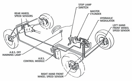 anti lock braking system in vehicle